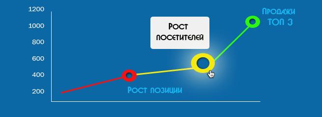 Продвижение сайтов